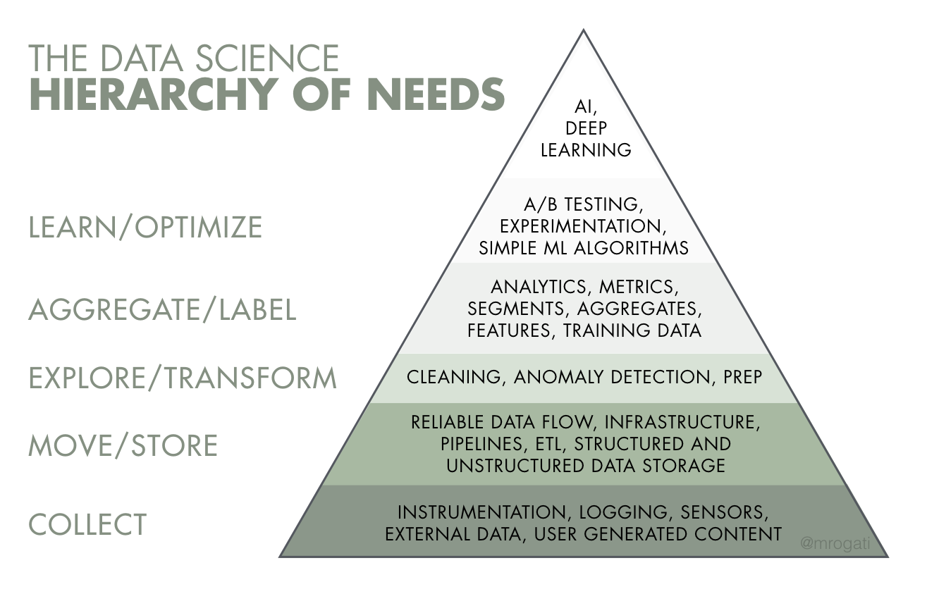 Data Science - Hierarchy of Needs